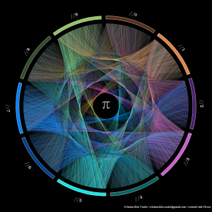 Progression of the first 10,000 digits of π. By Cristian Ilies Vasile. Created with Circos.